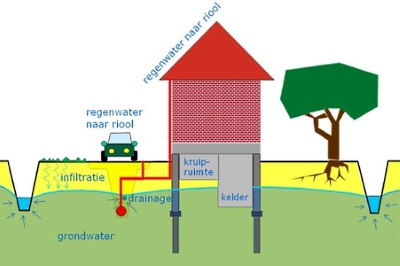 Waarom regenwater en rioolwater afzonderlijk afvoeren